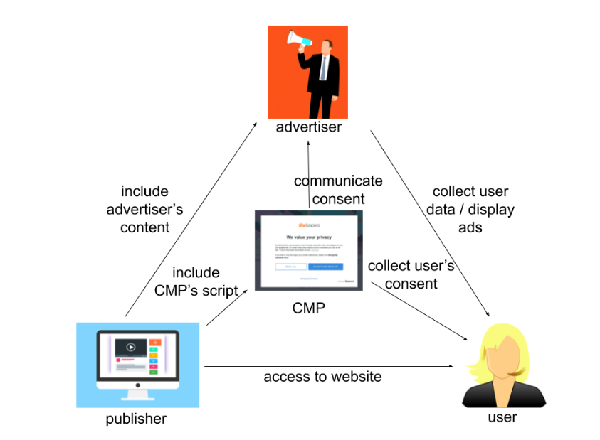 Consent collection and distribution between CMPs, publishers, users and the advertisement ecosystem (from [Matte et al., 2020a]).