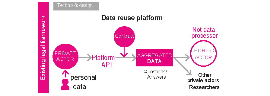 data_reuse_platform.png