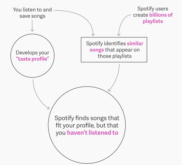 spotify discover flowchart